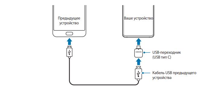 perenos-dannyh-pri-pomoshhi-smart-switch-1